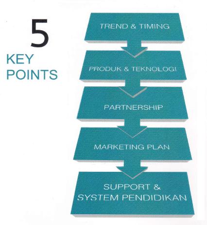 5 kunci utama bisnis yang besar
